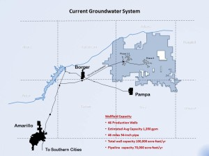 Current Groundwater System